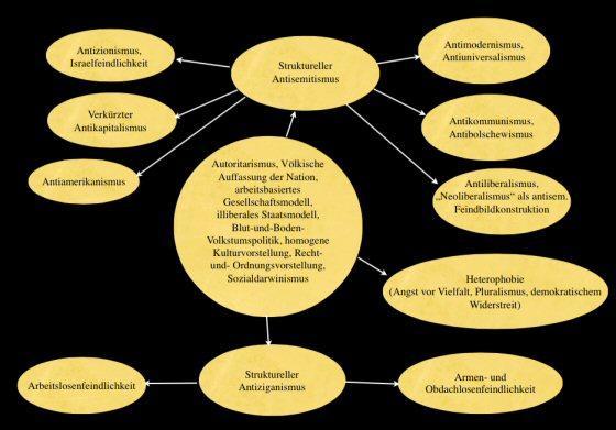 Ideologische Konfiguration der Vorurteilsstrukturen und Feindbildkonstruktionen in Ungarn